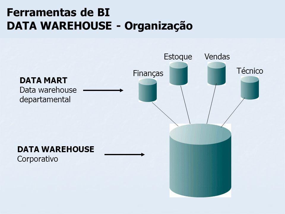 Ferramentas de BI DATA WAREHOUSE - Organização Finanças EstoqueVendas Técnico DATA MART Data warehouse departamental DATA WAREHOUSE Corporativo