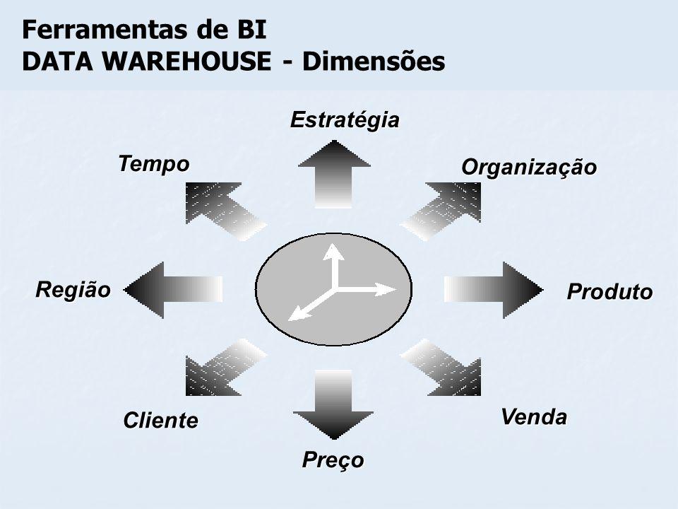Estratégia Preço Cliente Venda Produto Organização Tempo Região Ferramentas de BI DATA WAREHOUSE - Dimensões
