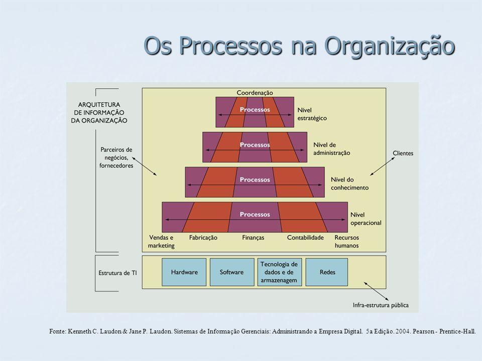Os Processos na Organização Fonte: Kenneth C. Laudon & Jane P. Laudon. Sistemas de Informação Gerenciais: Administrando a Empresa Digital. 5a Edição.