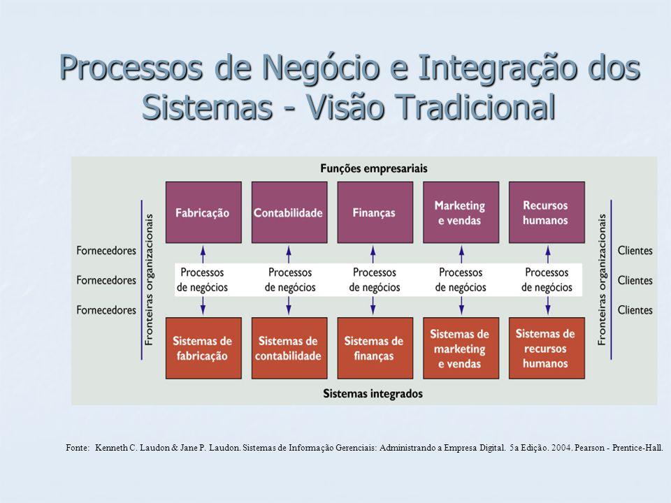 Processos de Negócio e Integração dos Sistemas – Visão Atual Fonte: Kenneth C.