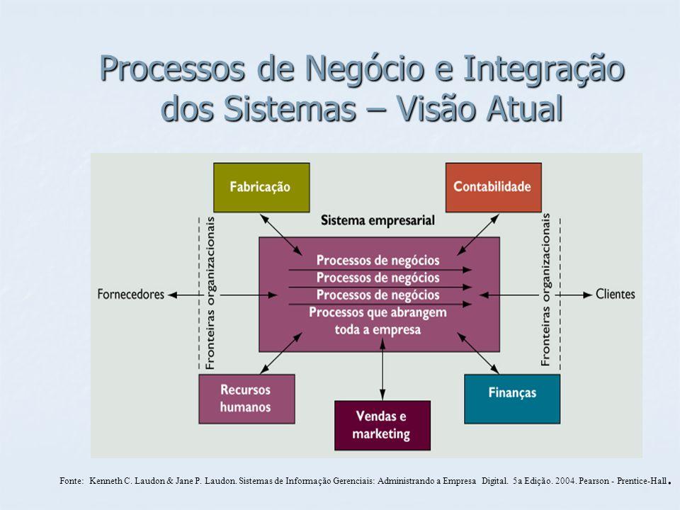Processos de Negócio e Integração dos Sistemas – Visão Atual Fonte: Kenneth C. Laudon & Jane P. Laudon. Sistemas de Informação Gerenciais: Administran