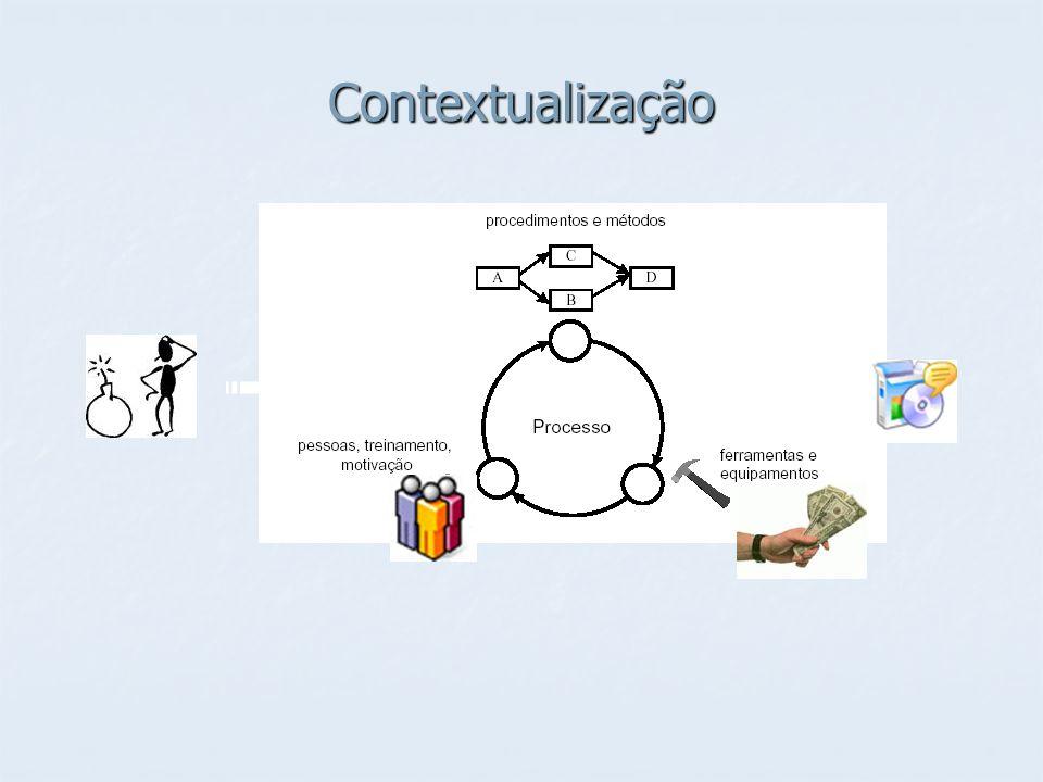 Conceitos fundamentais sobre Processos de Maturidade Maturidade: Analisa até que ponto um processo específico está definido, gerenciado, mensurado, controlado e é efetivo.