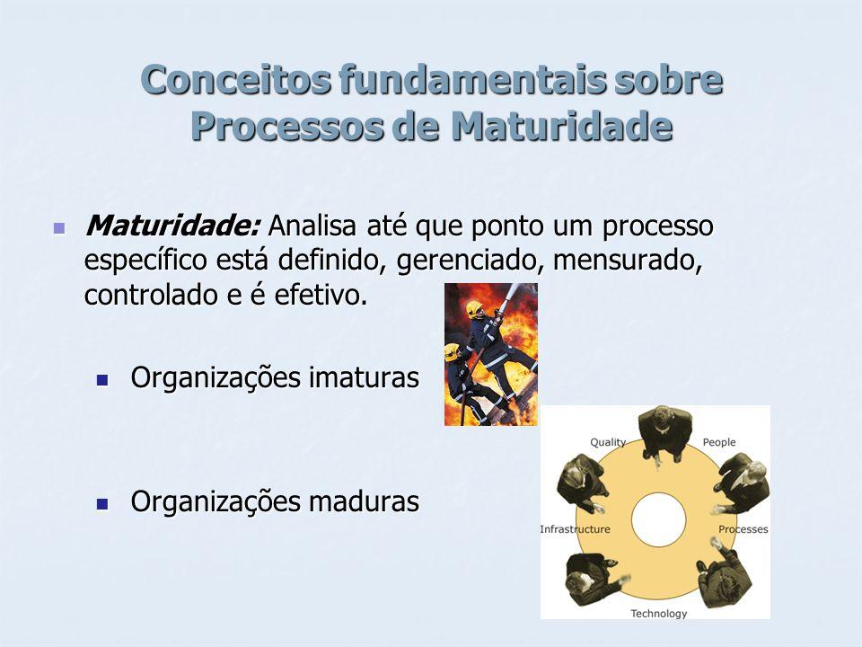 Conceitos fundamentais sobre Processos de Maturidade Maturidade: Analisa até que ponto um processo específico está definido, gerenciado, mensurado, co
