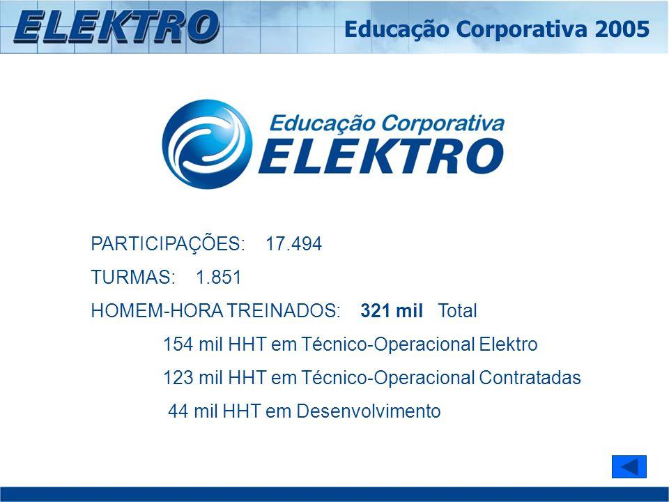 PARTICIPAÇÕES: 17.494 TURMAS: 1.851 HOMEM-HORA TREINADOS: 321 mil Total 154 mil HHT em Técnico-Operacional Elektro 123 mil HHT em Técnico-Operacional