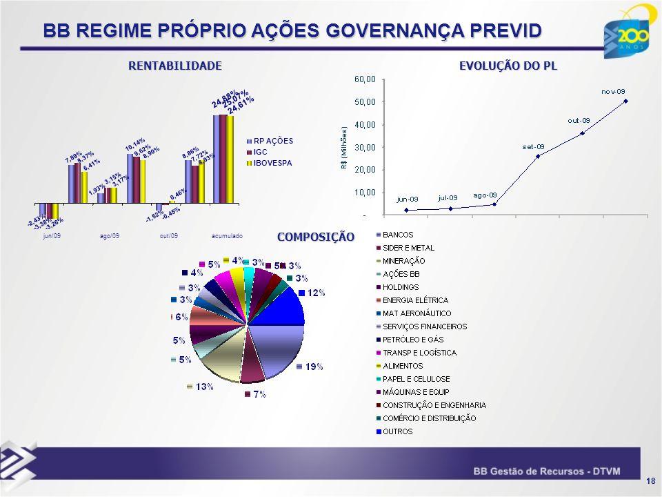18 BB REGIME PRÓPRIO AÇÕES GOVERNANÇA PREVID RENTABILIDADE EVOLUÇÃO DO PL COMPOSIÇÃO 3,15% 24,88% 8,86% 10,14% -1,52% 1,93% 7,89% -2,43% 25,07% 7,72%