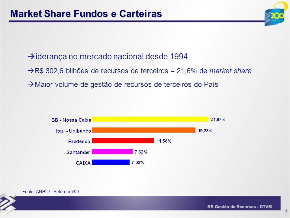 2 Market Share Fundos e Carteiras Fonte: ANBID - Setembro/09 Liderança no mercado nacional desde 1994: R$ 302,6 bilhões de recursos de terceiros = 21,