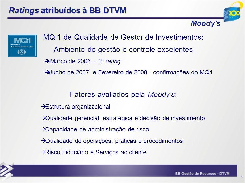 3 Ratings atribuídos à BB DTVM Moodys MQ 1 de Qualidade de Gestor de Investimentos: Ambiente de gestão e controle excelentes Março de 2006 - 1º rating