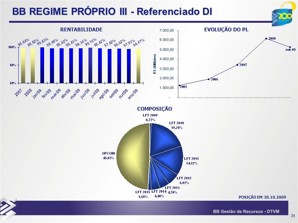 31 BB REGIME PRÓPRIO III - Referenciado DI RENTABILIDADE EVOLUÇÃO DO PL COMPOSIÇÃO POSIÇÃO EM 30.10.2009