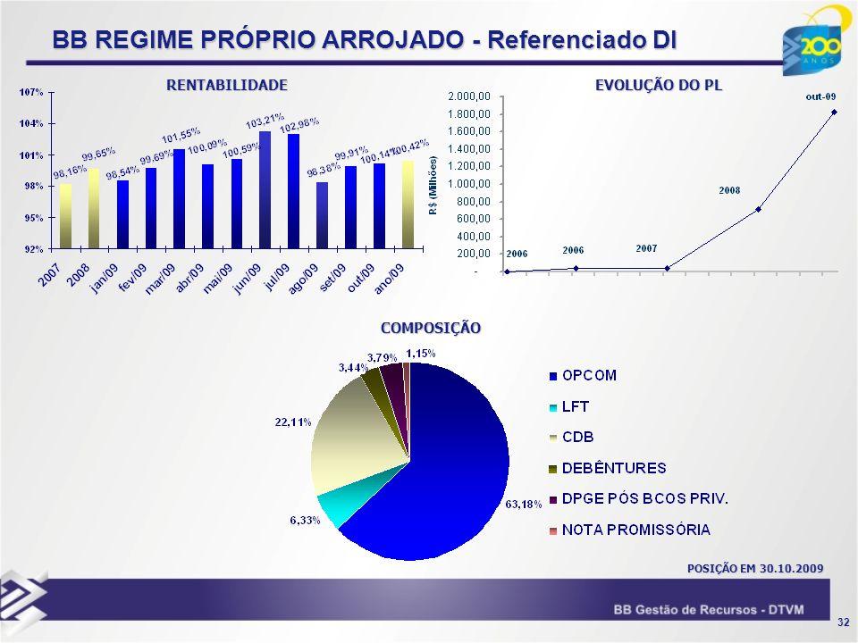 32 BB REGIME PRÓPRIO ARROJADO - Referenciado DI RENTABILIDADE COMPOSIÇÃO POSIÇÃO EM 30.10.2009 EVOLUÇÃO DO PL
