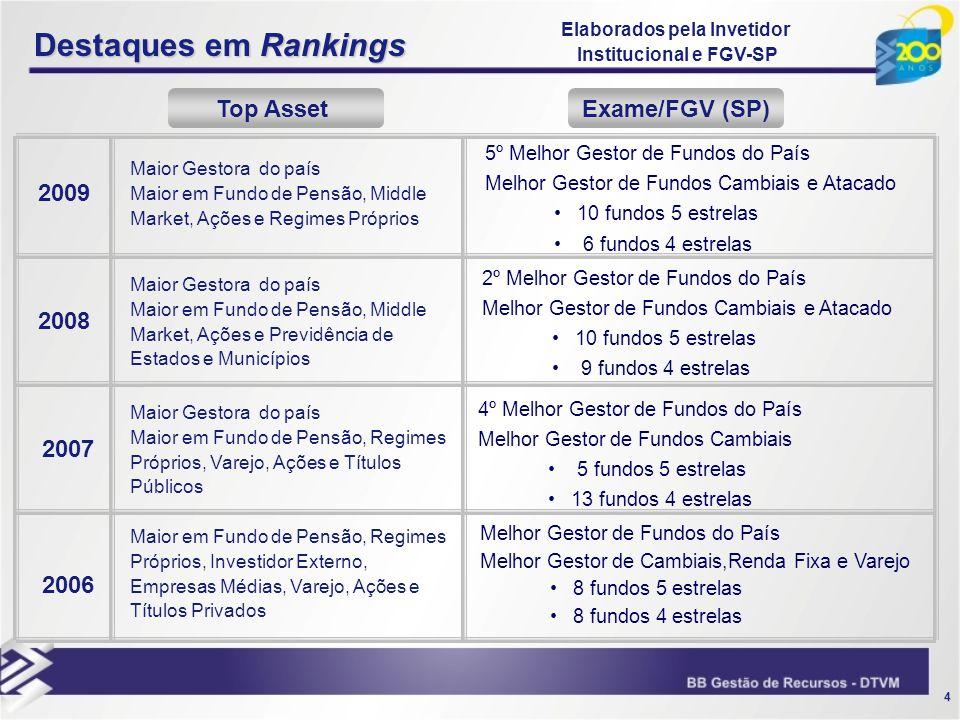 4 Destaques em Rankings 2006 2007 2008 2009 Exame/FGV (SP)Top Asset 4º Melhor Gestor de Fundos do País Melhor Gestor de Fundos Cambiais 5 fundos 5 est