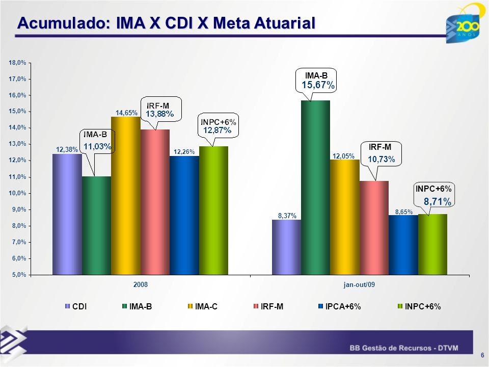7 IMA-B x CDI (Mês a Mês)