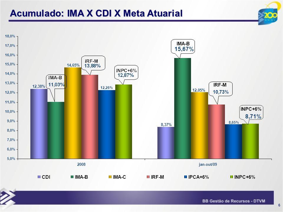 17 IGC x Ibovespa - Acumulado 2001/2009