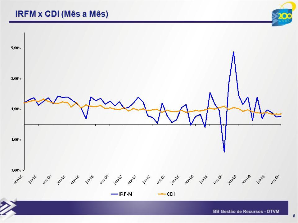 19 Benchmark - 102% do CDI Enquadramento: Art.