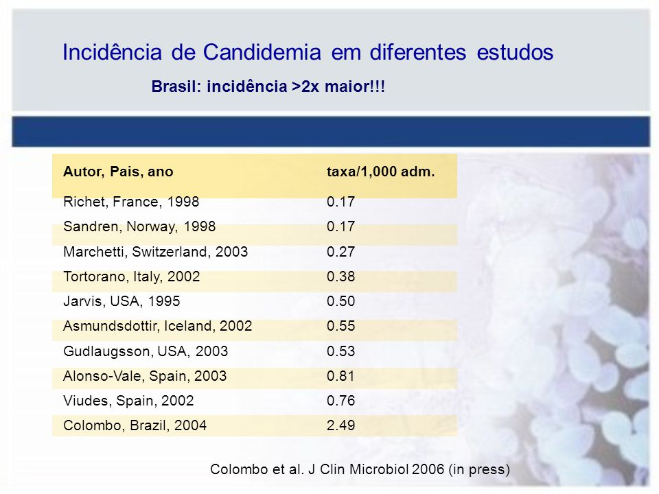 Incidência de Candidemia em diferentes estudos Autor, Pais, ano taxa/1,000 adm. Richet, France, 19980.17 Sandren, Norway, 19980.17 Marchetti, Switzerl