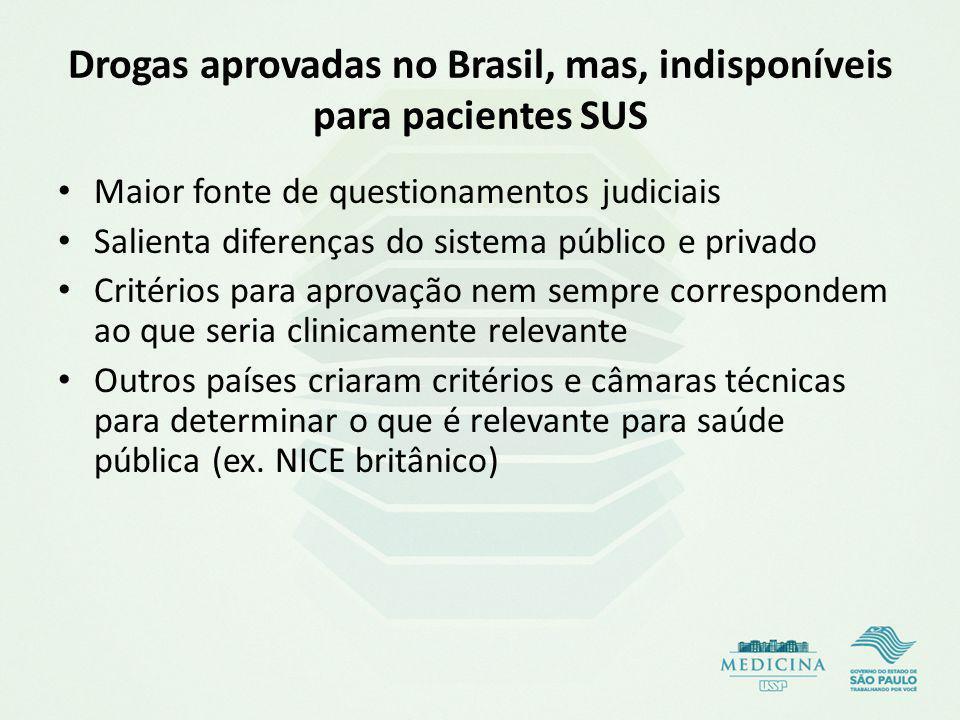 Drogas aprovadas no Brasil, mas, indisponíveis para pacientes SUS Maior fonte de questionamentos judiciais Salienta diferenças do sistema público e pr
