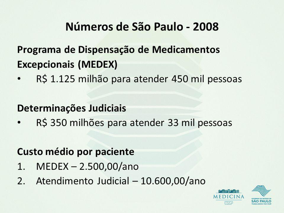 Números de São Paulo - 2008 Programa de Dispensação de Medicamentos Excepcionais (MEDEX) R$ 1.125 milhão para atender 450 mil pessoas Determinações Judiciais R$ 350 milhões para atender 33 mil pessoas Custo médio por paciente 1.MEDEX – 2.500,00/ano 2.Atendimento Judicial – 10.600,00/ano