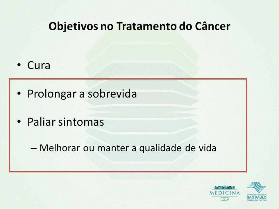 Objetivos no Tratamento do Câncer Cura Prolongar a sobrevida Paliar sintomas – Melhorar ou manter a qualidade de vida