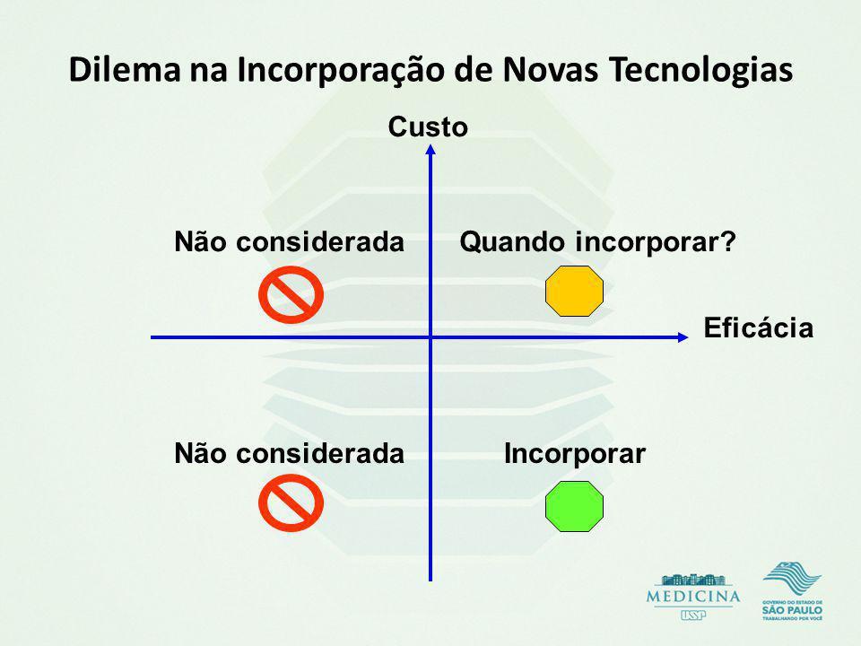 Dilema na Incorporação de Novas Tecnologias Custo Eficácia Não considerada Quando incorporar? Incorporar
