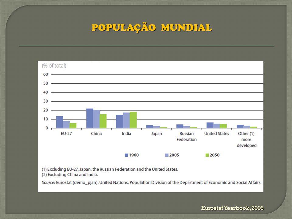 ENVELHECIMENTO DEMOGRÁFICO + 1.600.000 > 65 anos + 1.000.000 > 80 anos; Nascimentos; Nascimentos; Anos de Vida; Anos de Vida; Níveis de Dependência, Níveis de Dependência, Funcionalidade e Participação Funcionalidade e Participação PROMOÇÃO DA SAÚDE Portugal Custos elevados de alguns actos Custos elevados de alguns actos Despesas de saúde Despesas de saúde ( Per capita) ECONOMIA E FINANÇAS do consumo privado do consumo privado Do rendimento disponível dos agregados familiares Do rendimento disponível dos agregados familiares SUSTENTABILIDADE DAS ORGANIZAÇÕES ORGANIZAÇÕES