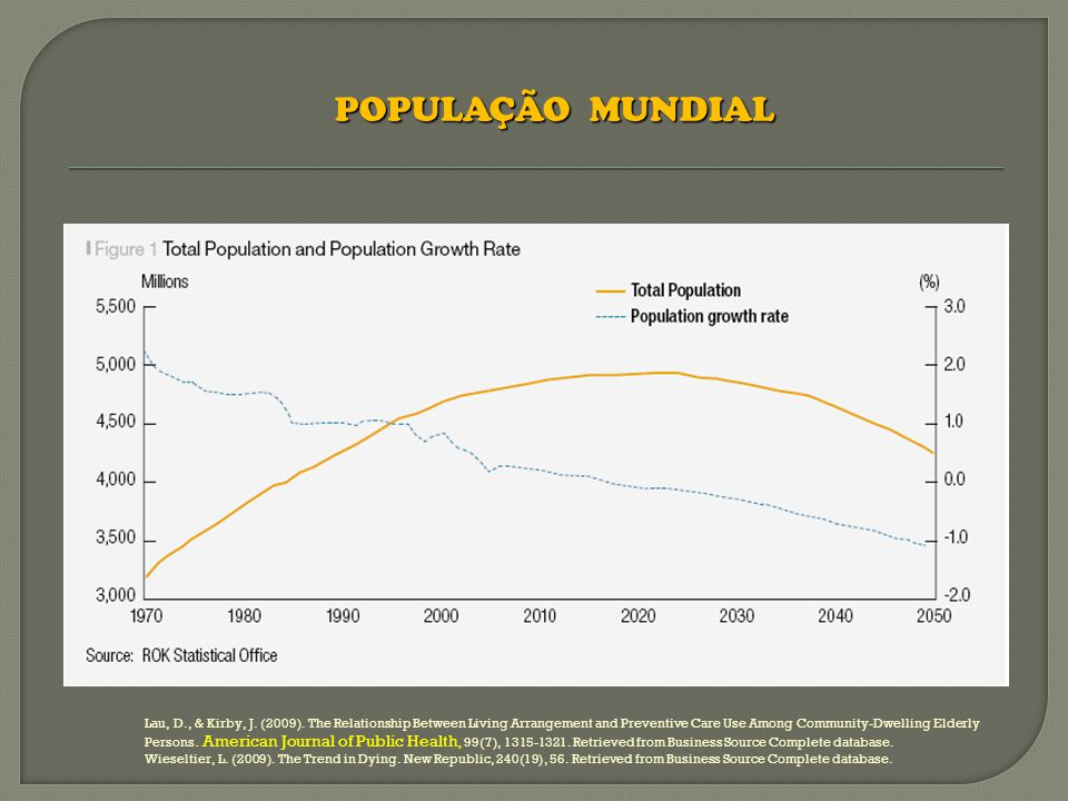 Em 2008 as pessoas com mais de 65 anos representam mais de 17,1%.