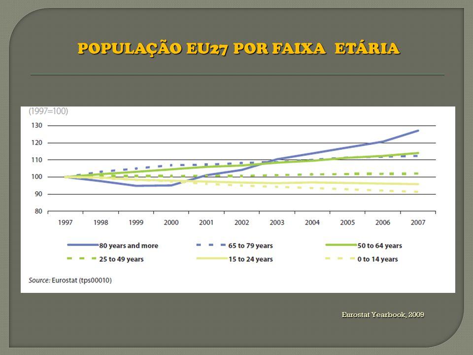 Eurostat Yearbook, 2009 PROPORÇÃO DA POPULAÇÃO MUNDIAL > 65 ANOS MUNDIAL > 65 ANOS