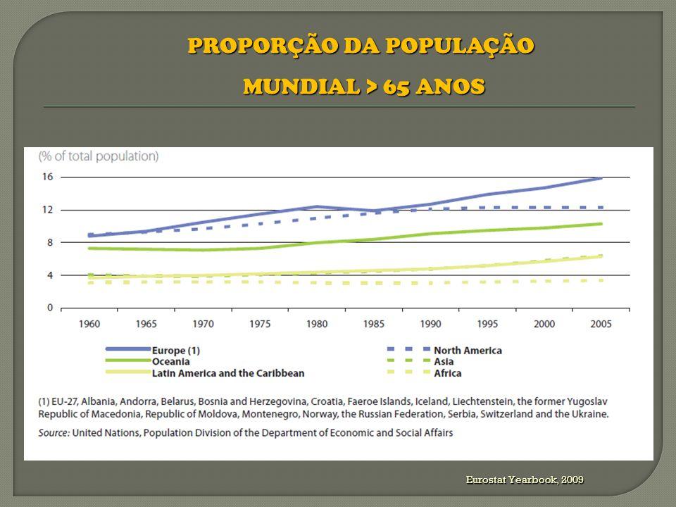 Eurostat Yearbook, 2009 PROPORÇÃO DA POPULAÇÃO DA EU27 0-14 ANOS; > 65 ANOS 0-14 ANOS; > 65 ANOS