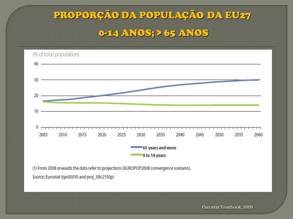 Os Rácios de Dependência 1 das Pessoas Idosas (países desenvolvidos): 2010 : 15% a 24%; 2030: 32 a 38%; 2050: 42% a 45%.