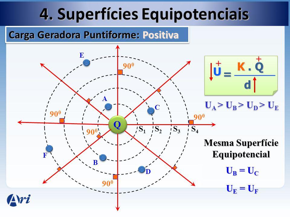 4. Superfícies Equipotenciais Q S1S1 90 0 S2S2 S3S3 S4S4 A B C D F E U K. Q d = + + U A > U B > U D > U E U B = U C U E = U F Mesma Superfície Equipot