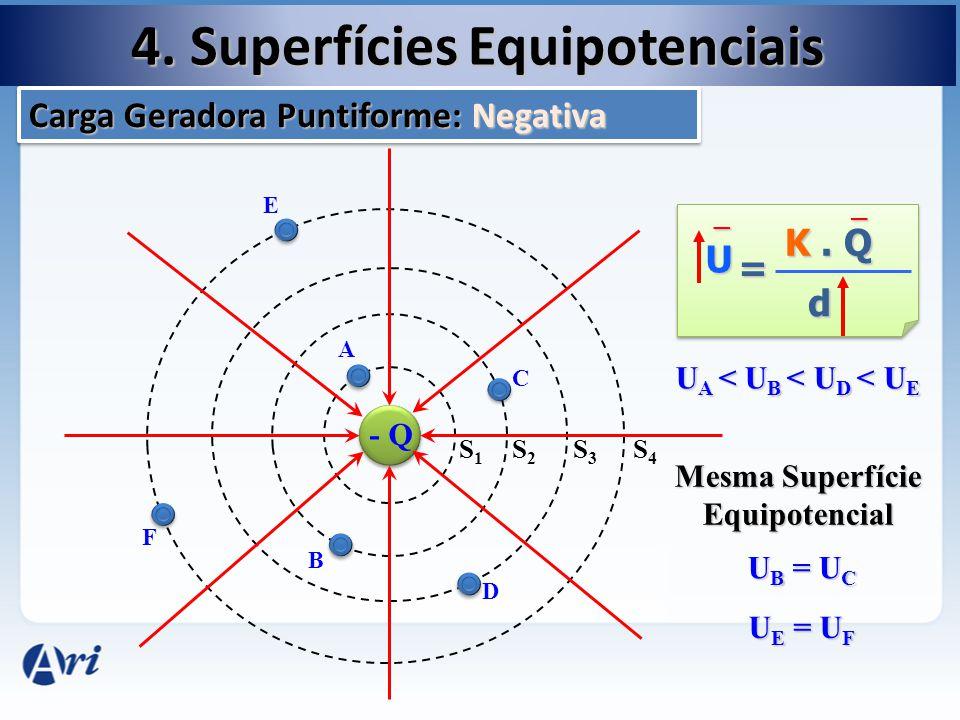 4. Superfícies Equipotenciais - Q S1S1 S2S2 S3S3 S4S4 A B C D F E U K. Q d = _ _ U A < U B <U D < U E U A < U B < U D < U E Carga Geradora Puntiforme: