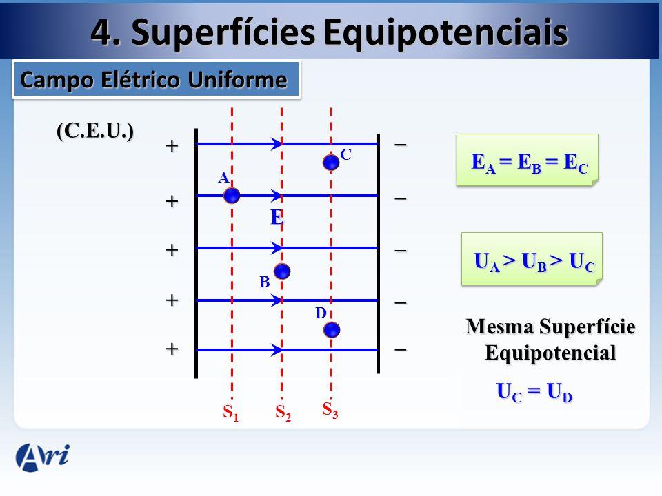 _ + + + + + _ _ _ _ E S1S1 S2S2 S3S3 A B C D U A > U B >U C U A > U B > U C U C = U D (C.E.U.) 4. Superfícies Equipotenciais Campo Elétrico Uniforme E