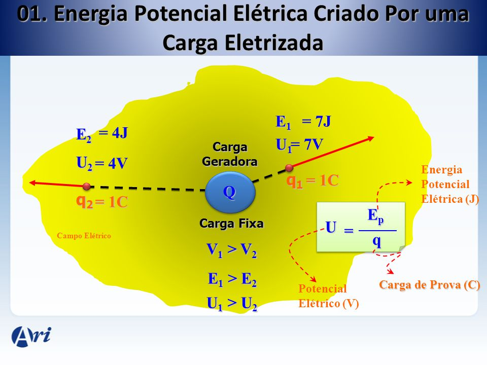 Carga Geradora q1q1q1q1 q2q2q2q2 Carga Fixa Q V 1 > V 2 E 1 > E 2 Campo Elétrico U1U1U1U1 E1E1E1E1 U2U2U2U2 E2E2E2E2 U 1 > U 2 U = EpEpEpEp q Potencia