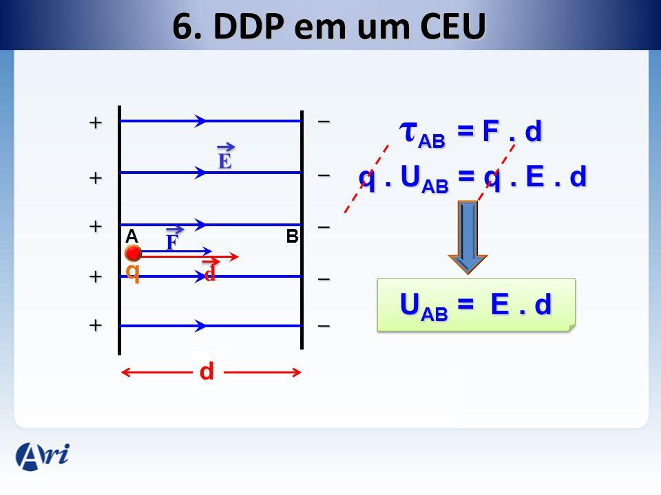 6. DDP em um CEU _ + + + + + _ _ _ _ E d q d F AB = F. d τ AB = F. d q. U AB = q. E. d U AB = E. d AB