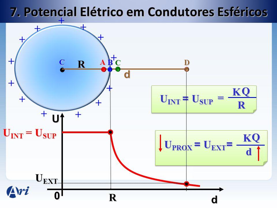 7. Potencial Elétrico em Condutores Esféricos CA D C B U d 0 U INT = U SUP U INT = U SUP K Q R = U PROX = U EXT K Q d = U EXT R U INT U SUP U INT = U