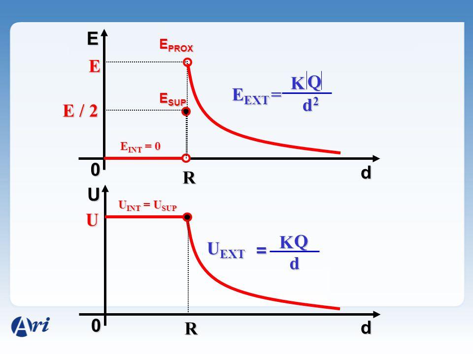 E 0 E R E / 2 E INT = 0 E EXT K Q d2d2d2d2 = U 0 R U UU U U EXT K Q d = U INT = U SUP E SUP E PROX d d