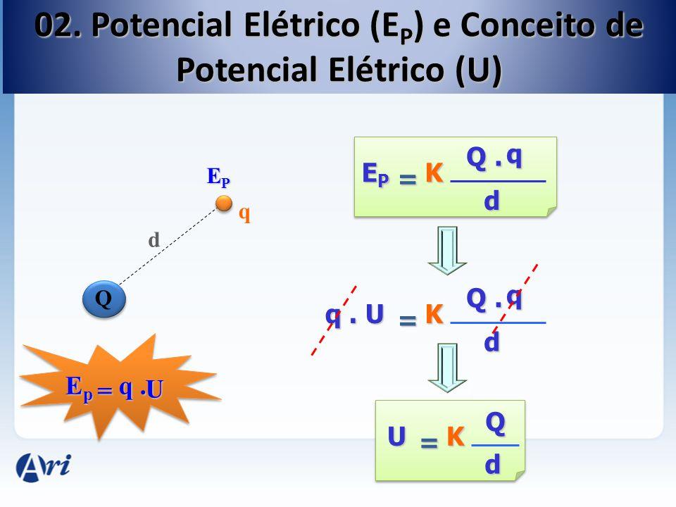 Grandeza Vetorial - Módulo - Direção - Sentido Grandeza Escalar - Valores Algébricos + / 0 / - Força Elétrica (F EL ) Energia Potencial (E P ) Campo Elétrico (E) Potencial Elétrico (U) Relação:Relação: FK Q d2d2d2d2 = q EPEPEPEPK Q d2d2d2d2 = q d E K Q d2d2d2d2 = UK Q d2d2d2d2 = d U = EpEpEpEp q.