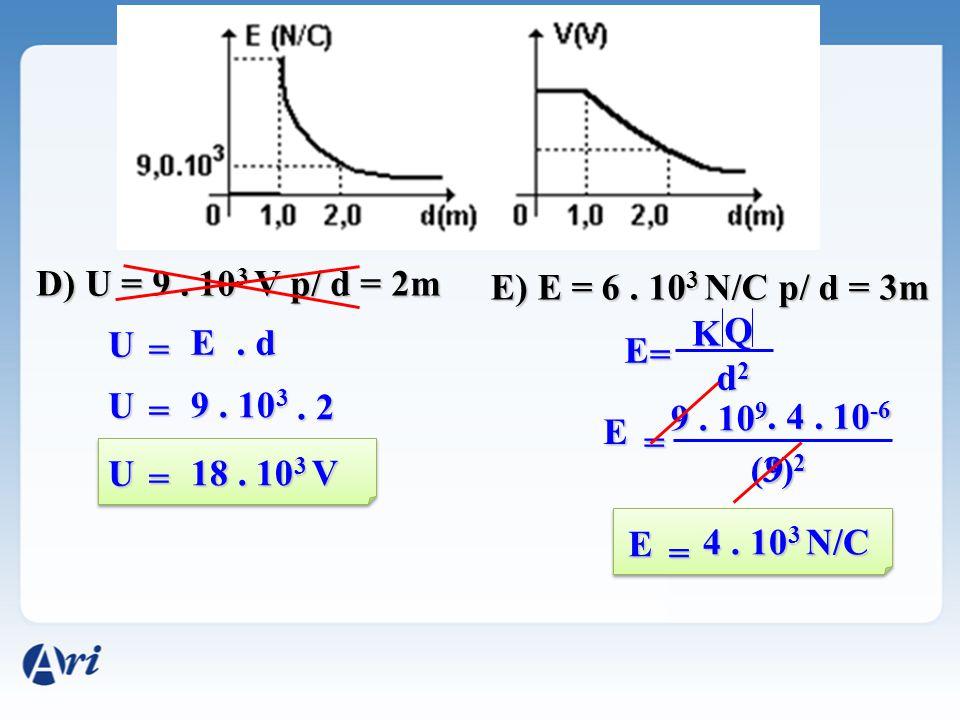 D) U = 9. 10 3 V p/ d = 2m U E. d = U 9. 10 3. 2 = U 18. 10 3 V = E) E = 6. 10 3 N/C p/ d = 3m E K Q d2d2d2d2 = E 9. 10 9. 4. 10 -6 (3) 2 = 9 E 4. 10
