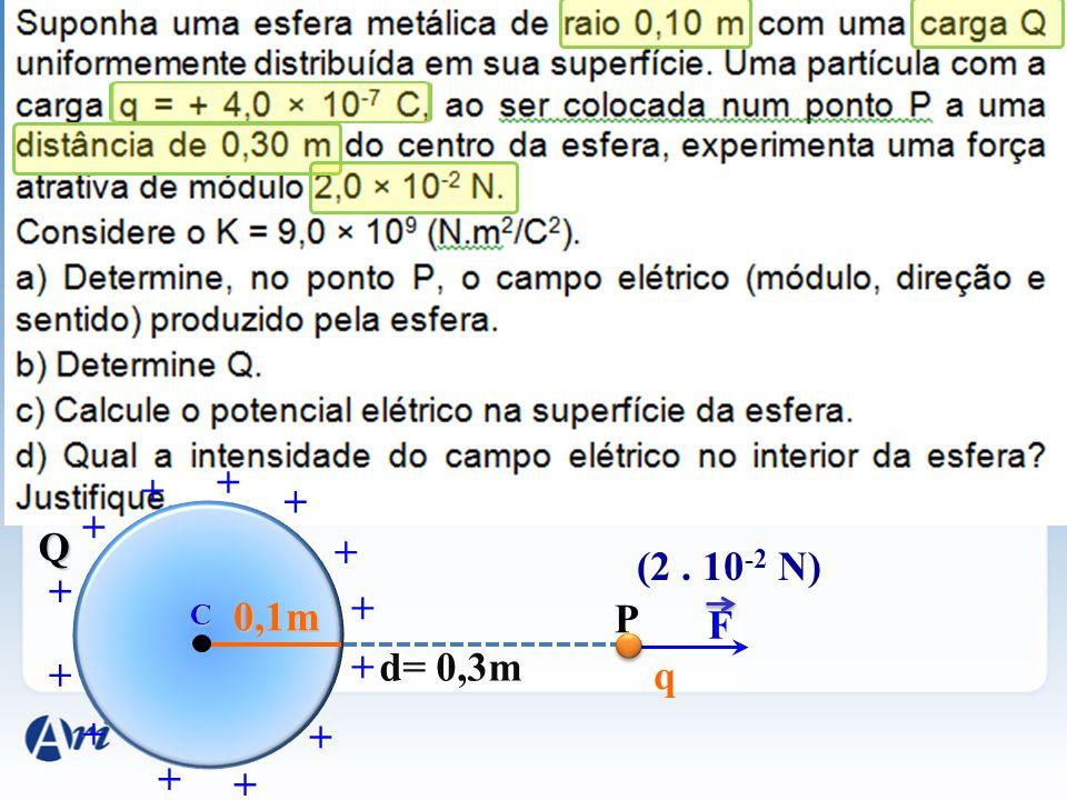 F C + + + + + + + + + + + + + 0,1m Q (2. 10 -2 N) P d= 0,3m q