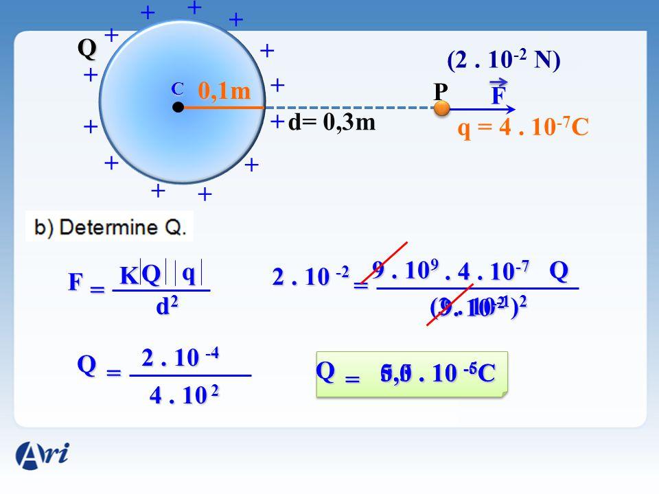 F C + + + + + + + + + + + + + 0,1m Q (2. 10 -2 N) P d= 0,3m q = 4. 10 -7 C F K Q d2d2d2d2 = 2. 10 -2 9. 10 9. 4. 10 -7 (3. 10 -1 ) 2 = q Q 9. 10 -2 Q