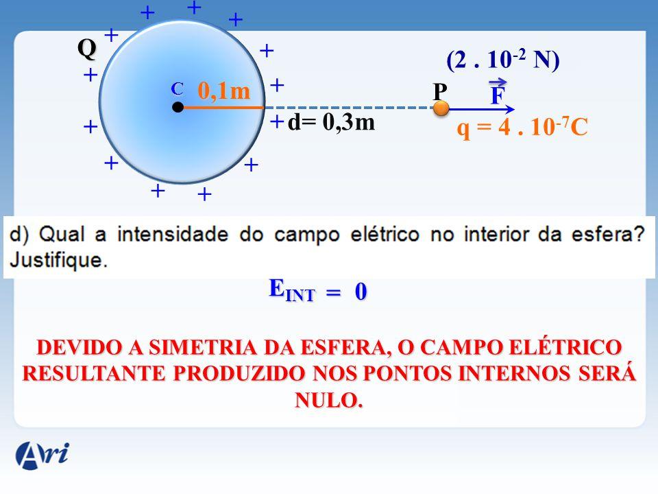 F C + + + + + + + + + + + + + 0,1m Q (2. 10 -2 N) P d= 0,3m q = 4. 10 -7 C E INT 0 = DEVIDO A SIMETRIA DA ESFERA, O CAMPO ELÉTRICO RESULTANTE PRODUZID