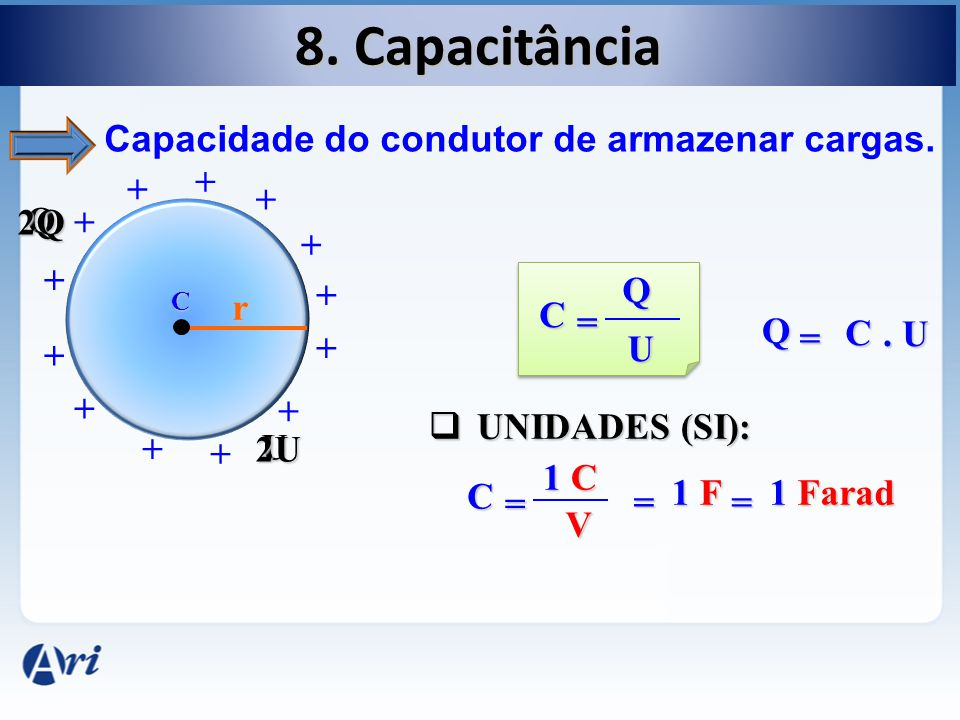8. Capacitância Capacidade do condutor de armazenar cargas. C + + + + + + + + + + + + + r Q U 2Q 2U C = Q U UNIDADES (SI): UNIDADES (SI): C = 1 C V =