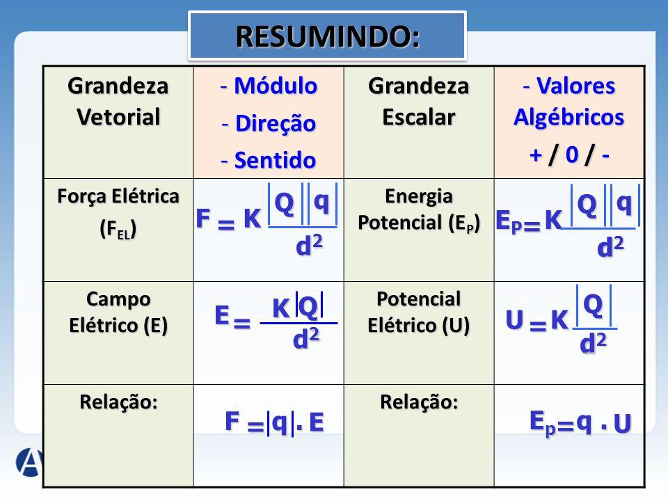 Grandeza Vetorial - Módulo - Direção - Sentido Grandeza Escalar - Valores Algébricos + / 0 / - Força Elétrica (F EL ) Energia Potencial (E P ) Campo E