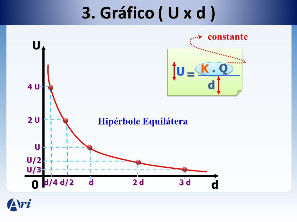 0 U d d/2 2 U d U 2 d U/2 U/3 3 d U K. Q d = constante Hipérbole Equilátera 3. Gráfico ( U x d ) d/4 4 U