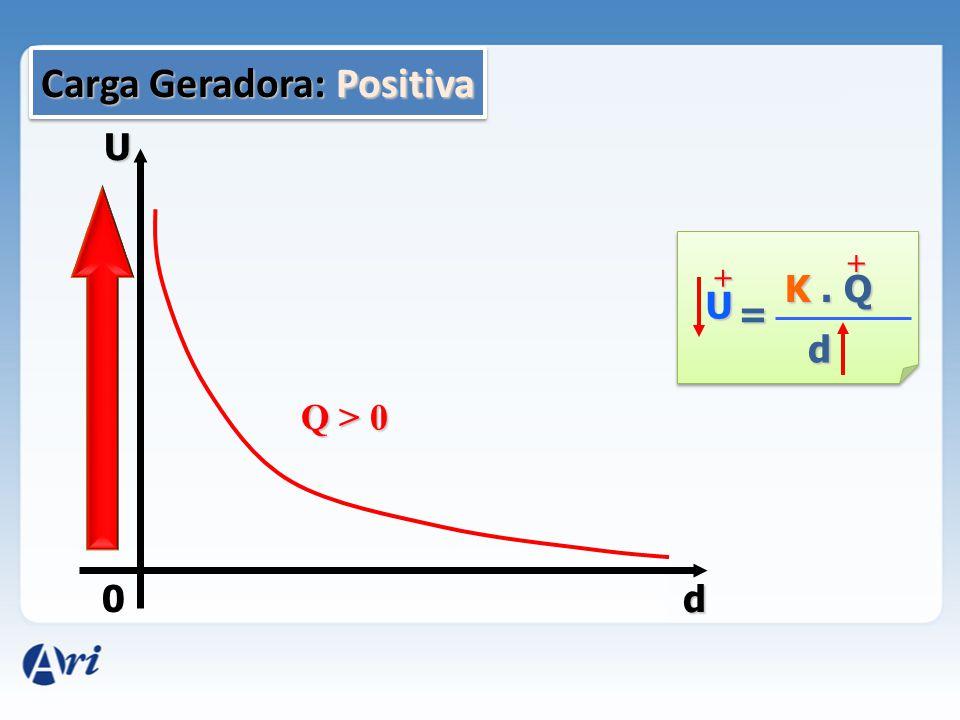 U d U K. Q d = Q < 0 _ _ 0 d Carga Geradora: Negativa