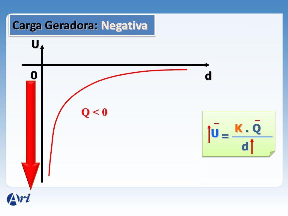 D) U = 9.10 3 V p/ d = 2m U E. d = U 9. 10 3. 2 = U 18.