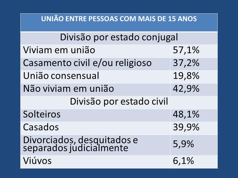 UNIÃO ENTRE PESSOAS COM MAIS DE 15 ANOS Divisão por estado conjugal Viviam em união57,1% Casamento civil e/ou religioso37,2% União consensual19,8% Não