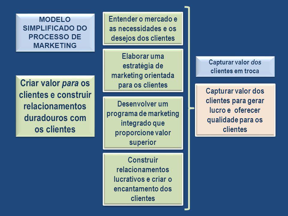MODELO SIMPLIFICADO DO PROCESSO DE MARKETING Criar valor para os clientes e construir relacionamentos duradouros com os clientes Entender o mercado e