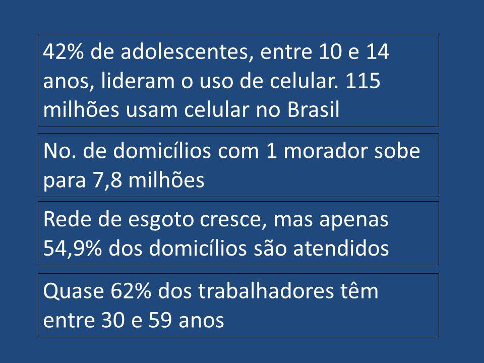 42% de adolescentes, entre 10 e 14 anos, lideram o uso de celular. 115 milhões usam celular no Brasil No. de domicílios com 1 morador sobe para 7,8 mi