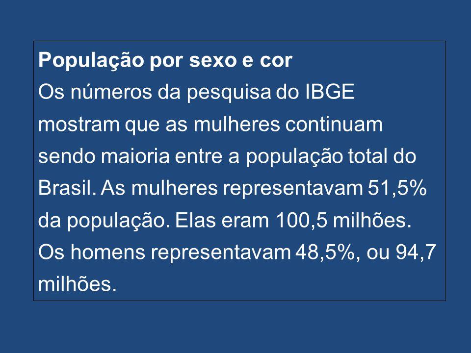 População por sexo e cor Os números da pesquisa do IBGE mostram que as mulheres continuam sendo maioria entre a população total do Brasil. As mulheres