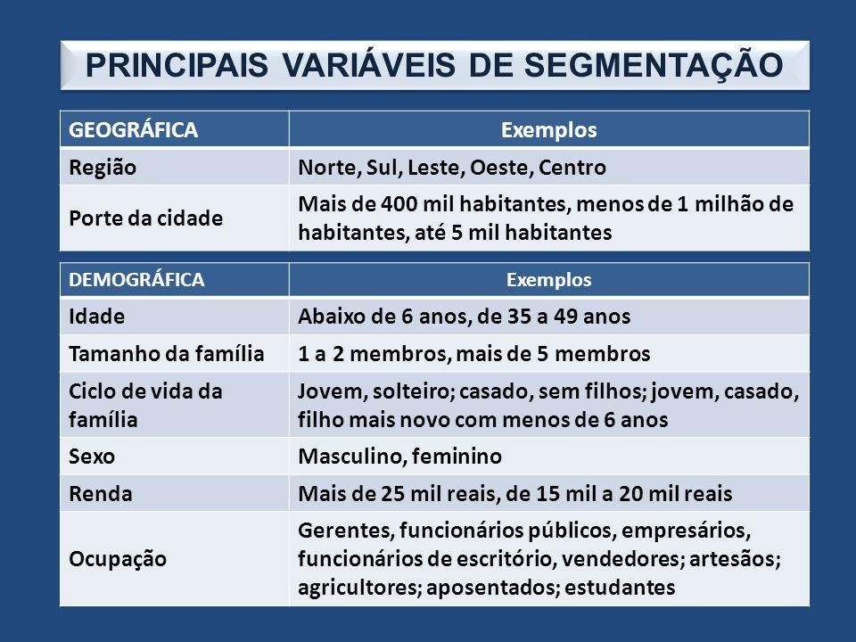 PRINCIPAIS VARIÁVEIS DE SEGMENTAÇÃO GEOGRÁFICAExemplos RegiãoNorte, Sul, Leste, Oeste, Centro Porte da cidade Mais de 400 mil habitantes, menos de 1 m