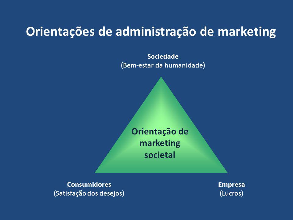 Orientações de administração de marketing Sociedade (Bem-estar da humanidade) Consumidores (Satisfação dos desejos) Empresa (Lucros) Orientação de mar